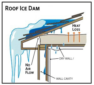 Ice Dams 187 Kelly Remodeling Inc